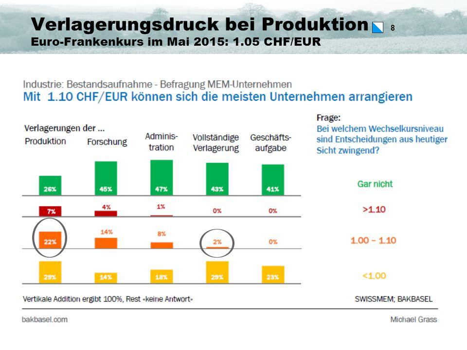 8 Verlagerungsdruck bei Produktion Euro-Frankenkurs im Mai 2015: 1.05 CHF/EUR
