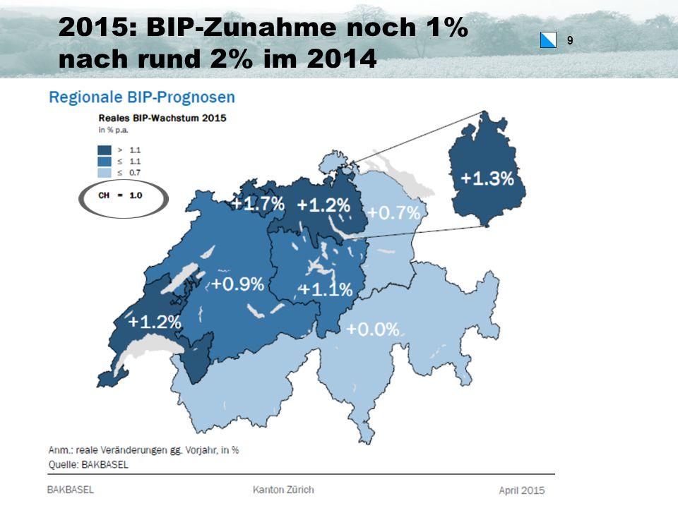 9 2015: BIP-Zunahme noch 1% nach rund 2% im 2014 9