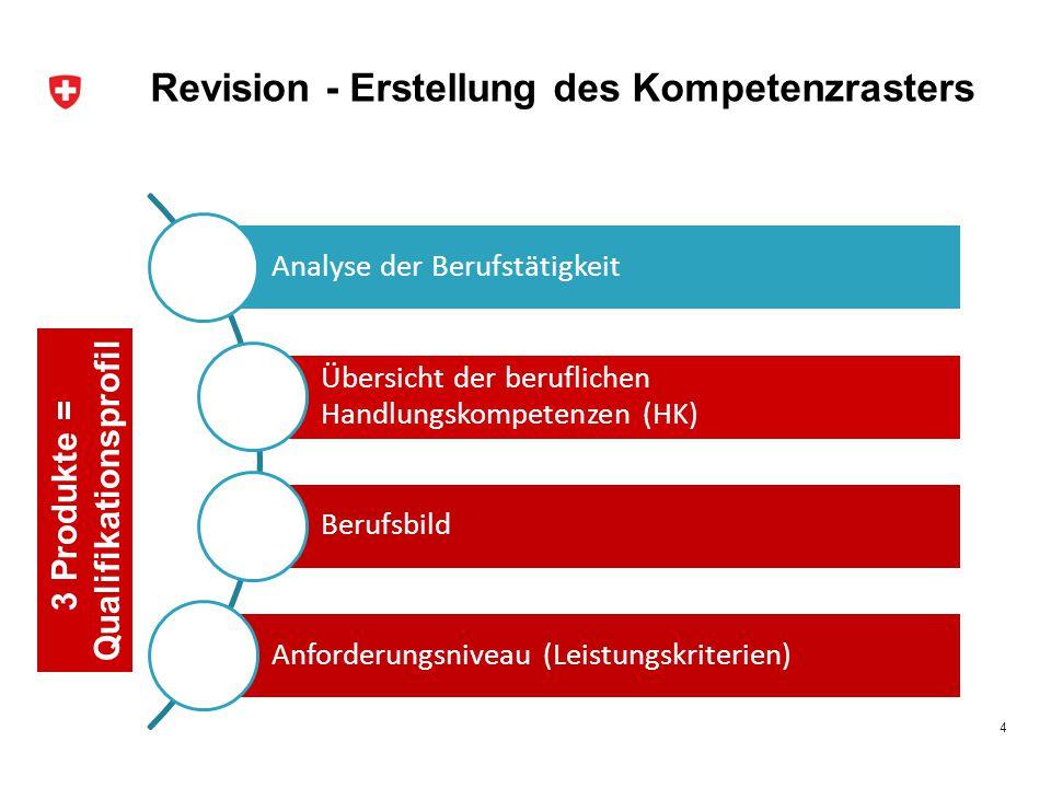 Revision - Erstellung des Kompetenzrasters Analyse der Berufstätigkeit Übersicht der beruflichen Handlungskompetenzen (HK) Berufsbild Anforderungsniveau (Leistungskriterien) 4 3 Produkte = Qualifikationsprofil