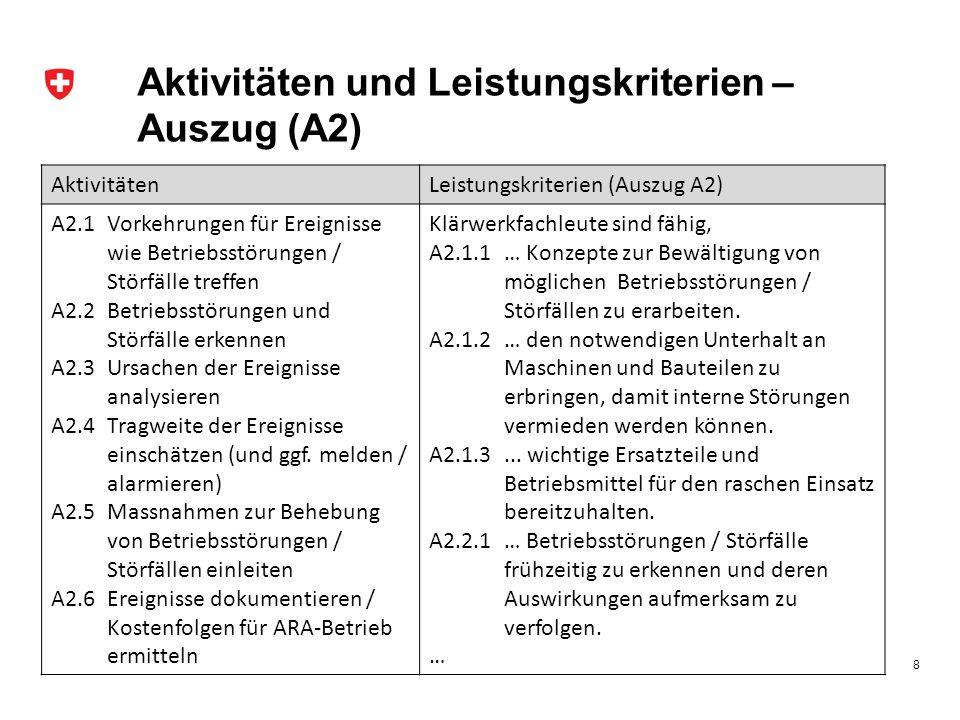 Aktivitäten und Leistungskriterien – Auszug (A2) AktivitätenLeistungskriterien (Auszug A2) A2.1 Vorkehrungen für Ereignisse wie Betriebsstörungen / Störfälle treffen A2.2 Betriebsstörungen und Störfälle erkennen A2.3 Ursachen der Ereignisse analysieren A2.4 Tragweite der Ereignisse einschätzen (und ggf.