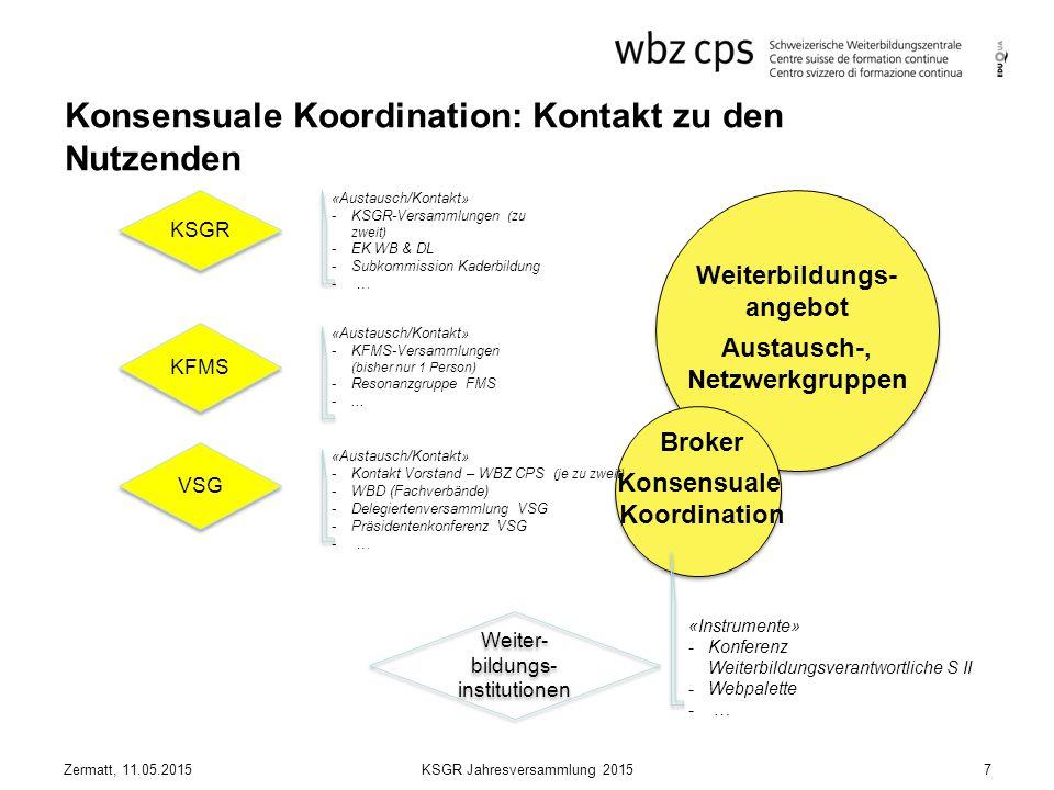 Konsensuale Koordination: Kontakt zu den Nutzenden Weiterbildungs- angebot Austausch-, Netzwerkgruppen KSGR KFMS VSG Broker Konsensuale Koordination Weiter- bildungs- institutionen «Instrumente» -Konferenz Weiterbildungsverantwortliche S II -Webpalette - … «Austausch/Kontakt» -KSGR-Versammlungen (zu zweit) -EK WB & DL -Subkommission Kaderbildung - … «Austausch/Kontakt» -KFMS-Versammlungen (bisher nur 1 Person) -Resonanzgruppe FMS -...