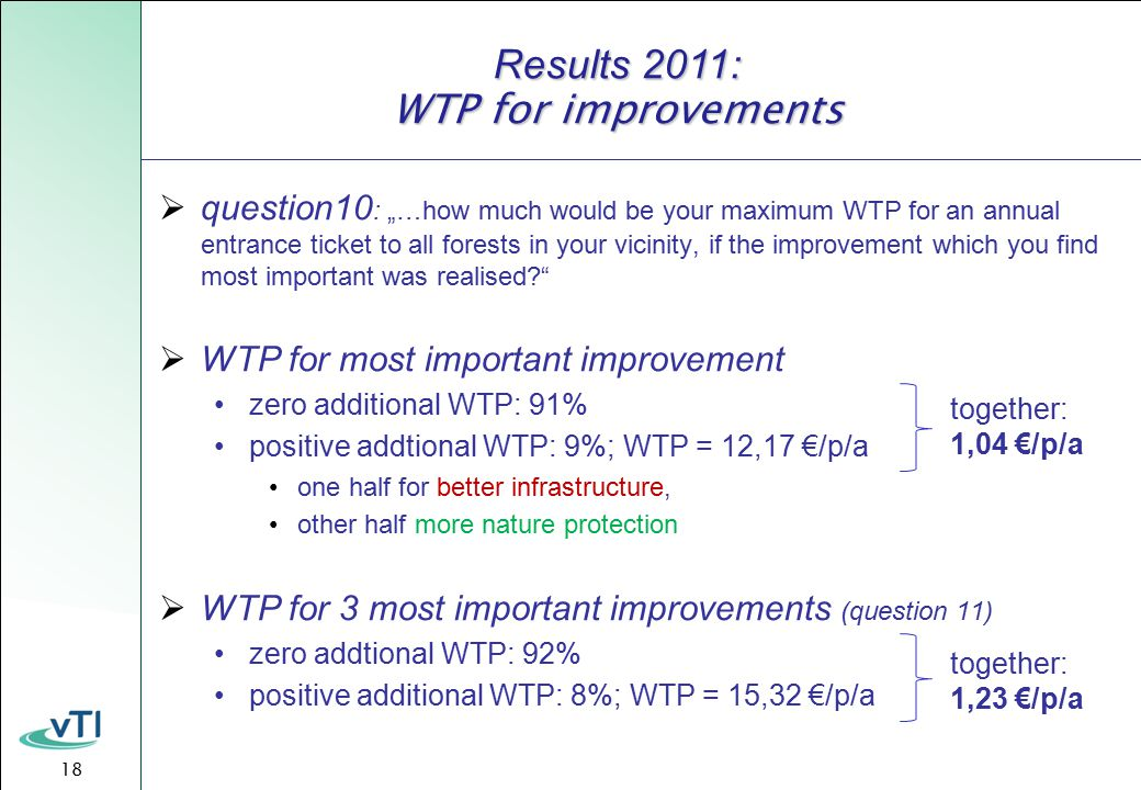 "18 Results 2011: WTP for improvements  question10 : ""…how much would be your maximum WTP for an annual entrance ticket to all forests in your vicinity, if the improvement which you find most important was realised  WTP for most important improvement zero additional WTP: 91% positive addtional WTP: 9%; WTP = 12,17 €/p/a one half for better infrastructure, other half more nature protection  WTP for 3 most important improvements (question 11) zero addtional WTP: 92% positive additional WTP: 8%; WTP = 15,32 €/p/a together: 1,04 €/p/a together: 1,23 €/p/a"