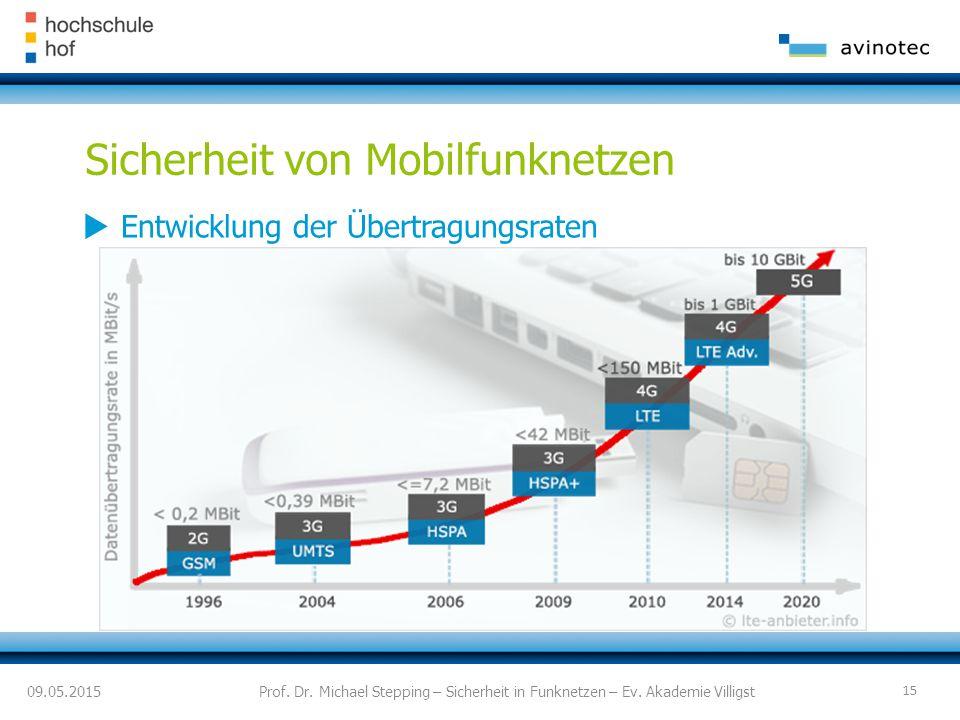 Sicherheit von Mobilfunknetzen  Entwicklung der Übertragungsraten 09.05.2015Prof.