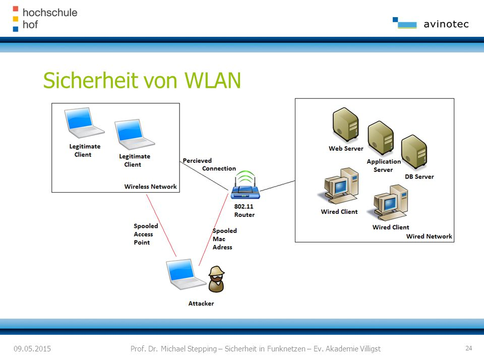 09.05.2015 Sicherheit von WLAN Prof.Dr. Michael Stepping – Sicherheit in Funknetzen – Ev.