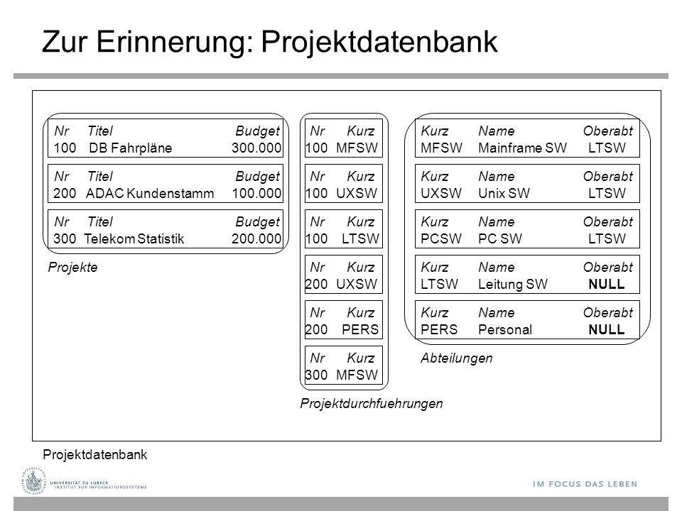 Zur Erinnerung: Projektdatenbank NrTitelBudget DB Fahrpläne100300.000 ADAC Kundenstamm200100.000 NrTitelBudget Telekom Statistik300200.000 NrTitelBudg