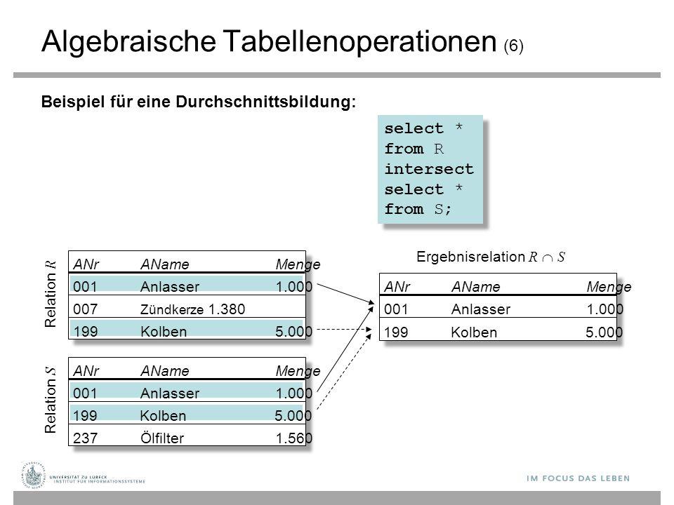 Algebraische Tabellenoperationen (6) Beispiel für eine Durchschnittsbildung: ANrANameMenge Relation R Relation S Ergebnisrelation R  S ANrANameMenge