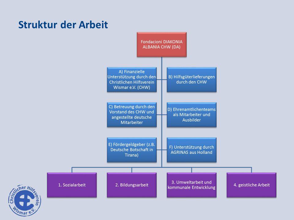 Struktur der Arbeit