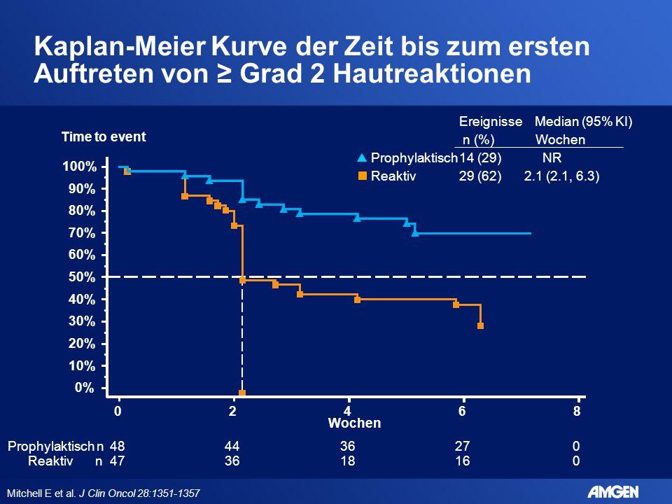 Ereignisse Median (95% KI) n (%) Wochen Prophylaktisch14 (29) NR Reaktiv29 (62) 2.1 (2.1, 6.3) Wochen Prophylaktisch n484436270 Reaktiv n473618160 0%