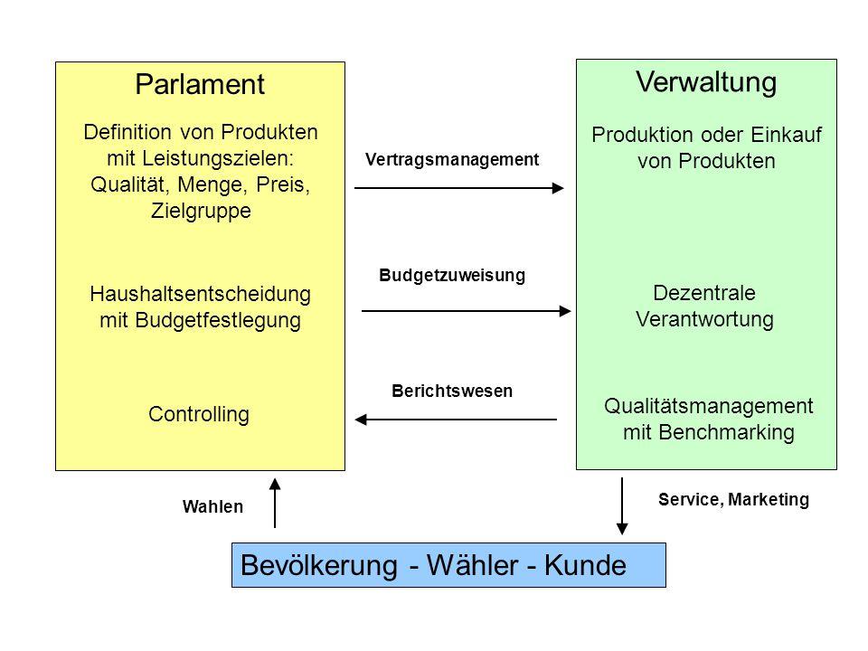 Parlament Verwaltung Berichtswesen Budgetzuweisung Bevölkerung - Wähler - Kunde Wahlen Service, Marketing Vertragsmanagement Definition von Produkten