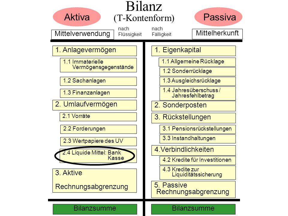 Bilanz (T-Kontenform) Mittelverwendung Mittelherkunft PassivaAktiva nach Flüssigkeit nach Fälligkeit 1.