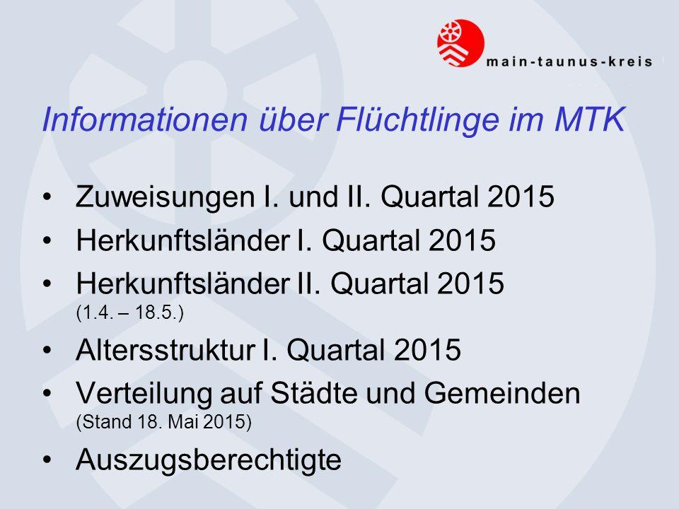 Zuweisungen I. und II. Quartal 2015 Herkunftsländer I.