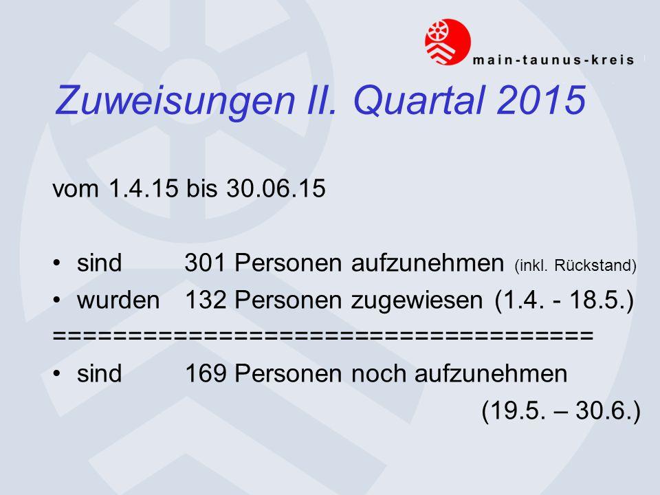 Zuweisungen II. Quartal 2015 vom 1.4.15 bis 30.06.15 sind 301 Personen aufzunehmen (inkl.