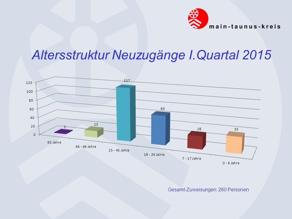 Altersstruktur Neuzugänge I.Quartal 2015 Gesamt-Zuweisungen: 260 Personen