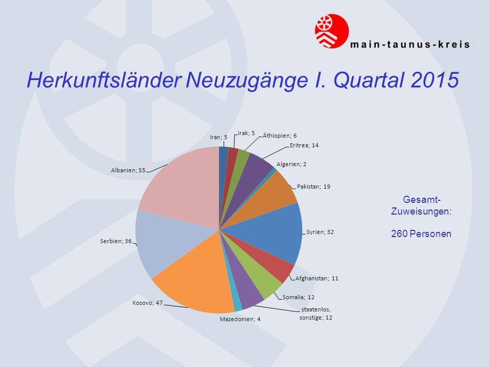 Herkunftsländer Neuzugänge I. Quartal 2015 Gesamt- Zuweisungen: 260 Personen