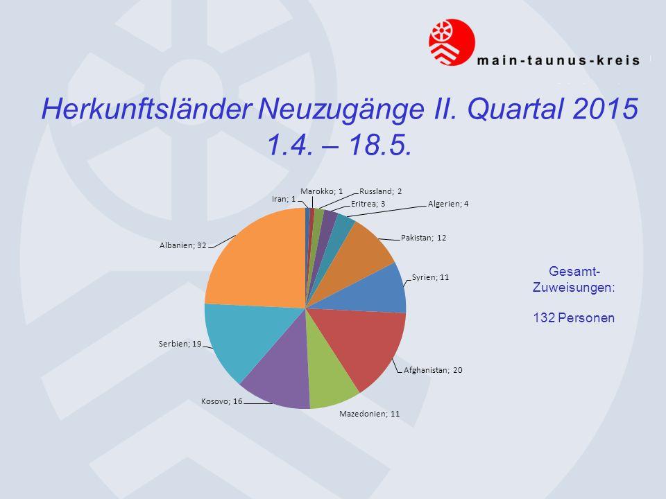 Herkunftsländer Neuzugänge II. Quartal 2015 1.4. – 18.5. Gesamt- Zuweisungen: 132 Personen