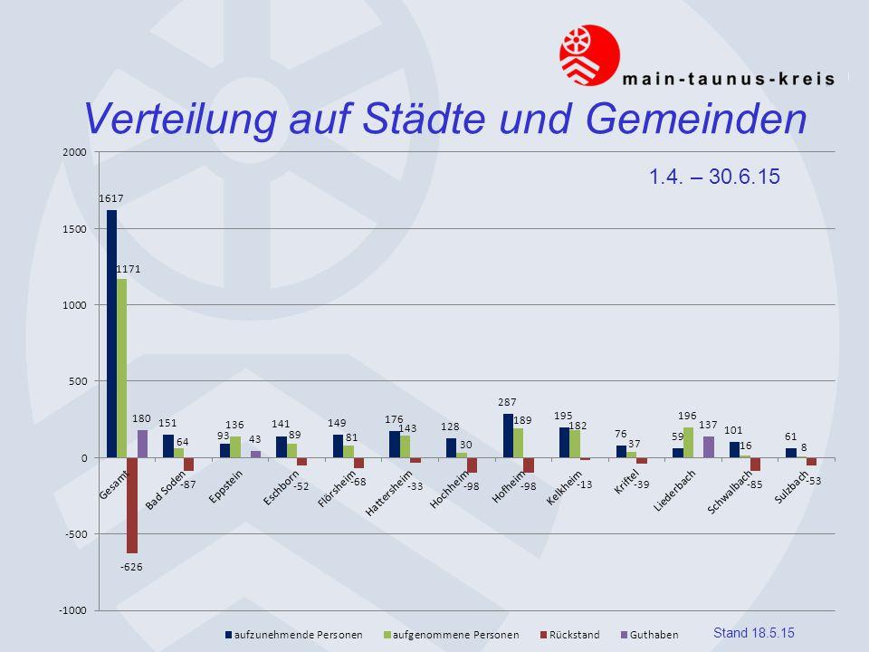 Verteilung auf Städte und Gemeinden 1.4. – 30.6.15 Stand 18.5.15