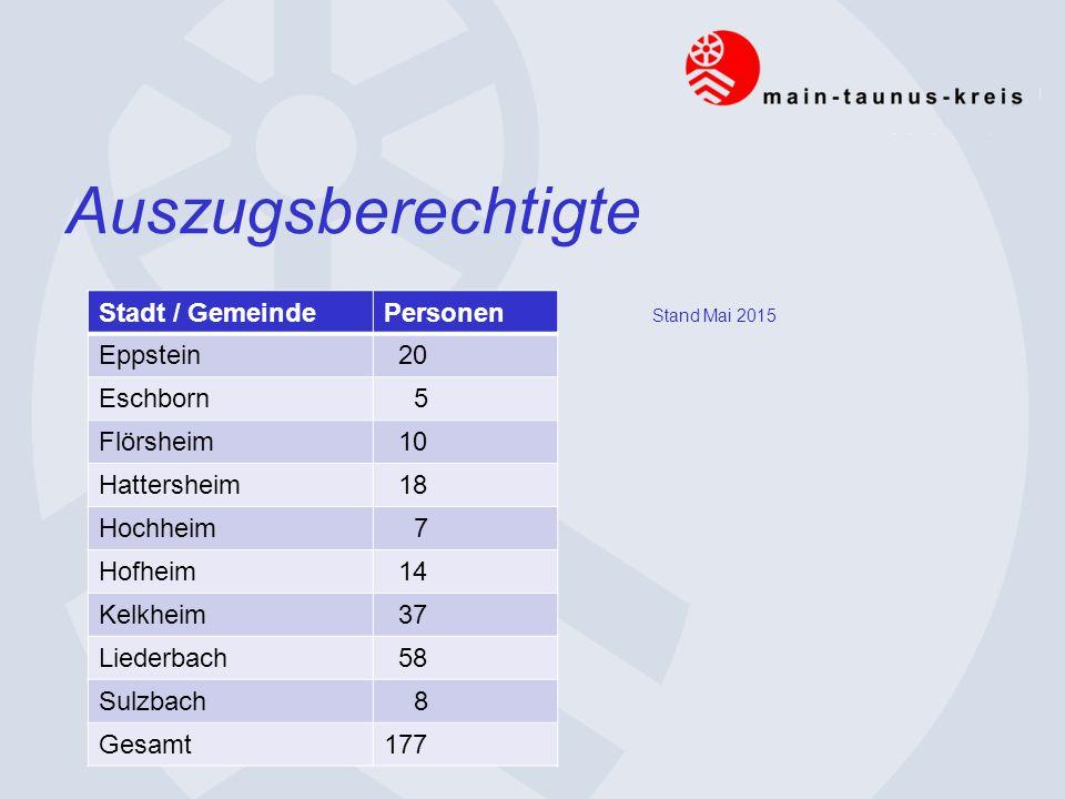 Auszugsberechtigte Stadt / GemeindePersonen Eppstein 20 Eschborn 5 Flörsheim 10 Hattersheim 18 Hochheim 7 Hofheim 14 Kelkheim 37 Liederbach 58 Sulzbach 8 Gesamt177 Stand Mai 2015