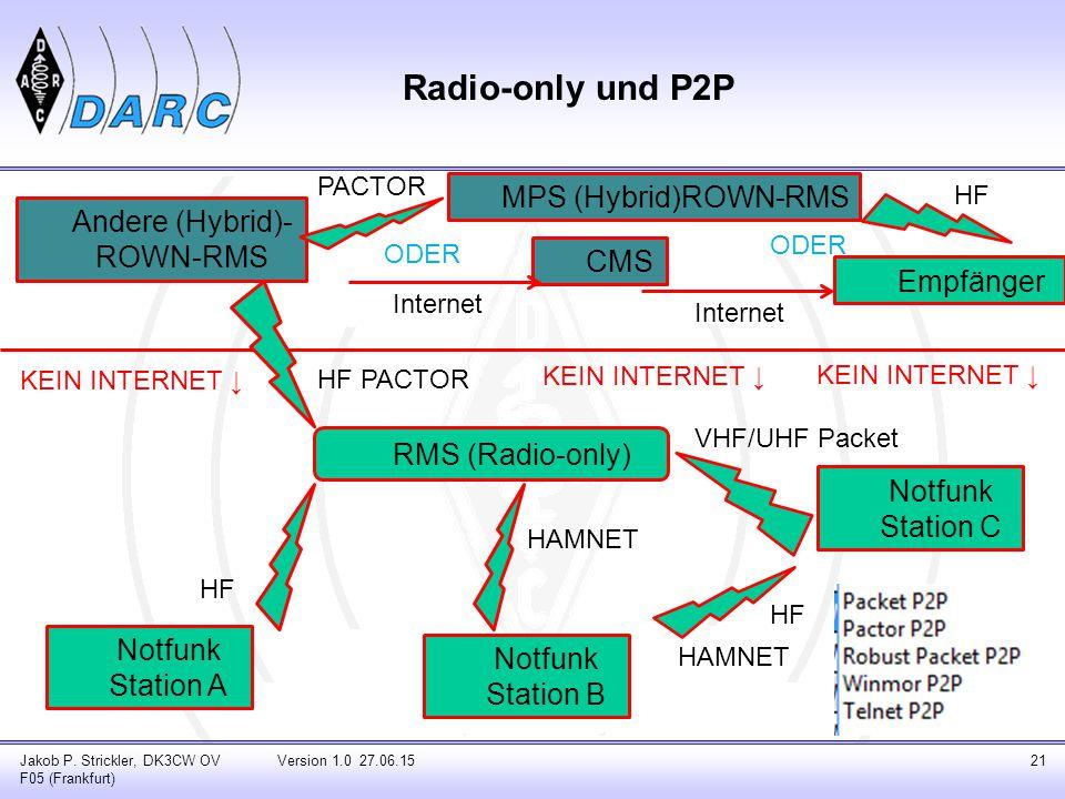 Radio-only und P2P Jakob P.