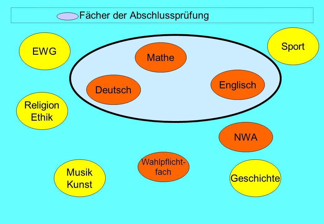 Deutsch Mathe NWA Englisch Wahlpflicht- fach Religion Ethik EWG Musik Kunst Sport Geschichte Fächer der Abschlussprüfung