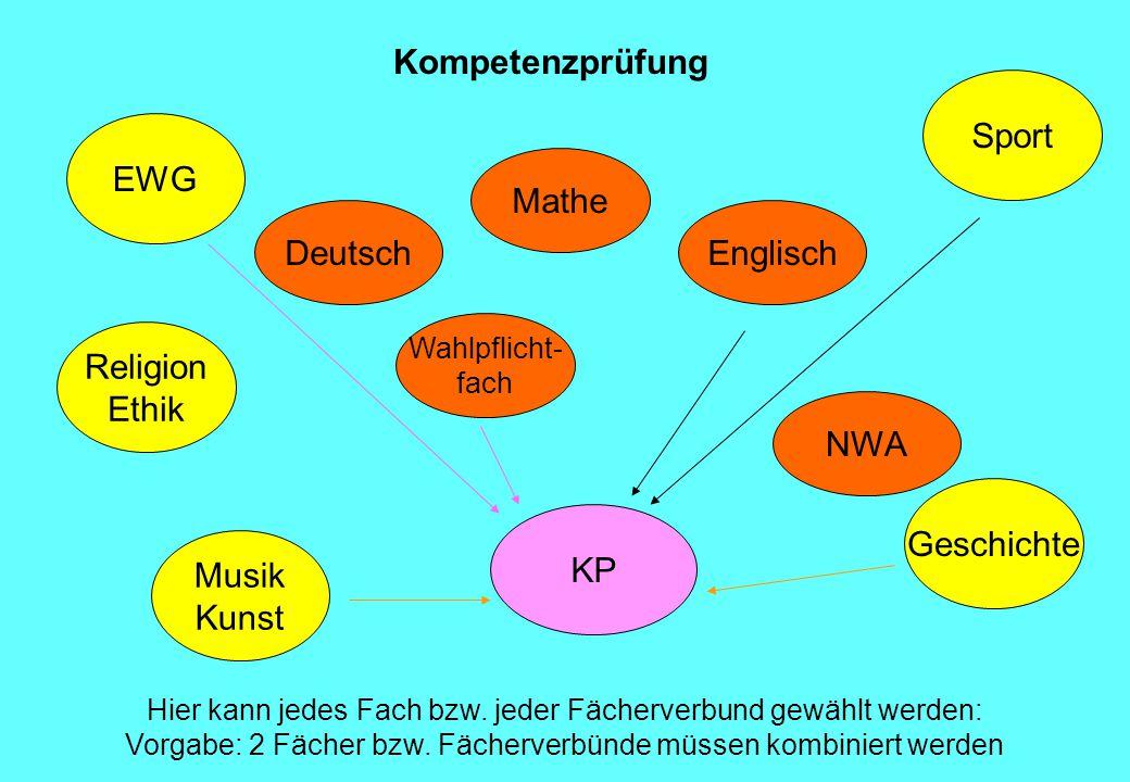 Deutsch Mathe KP NWA Englisch Wahlpflicht- fach Religion Ethik EWG Musik Kunst Sport Geschichte Kompetenzprüfung Hier kann jedes Fach bzw.