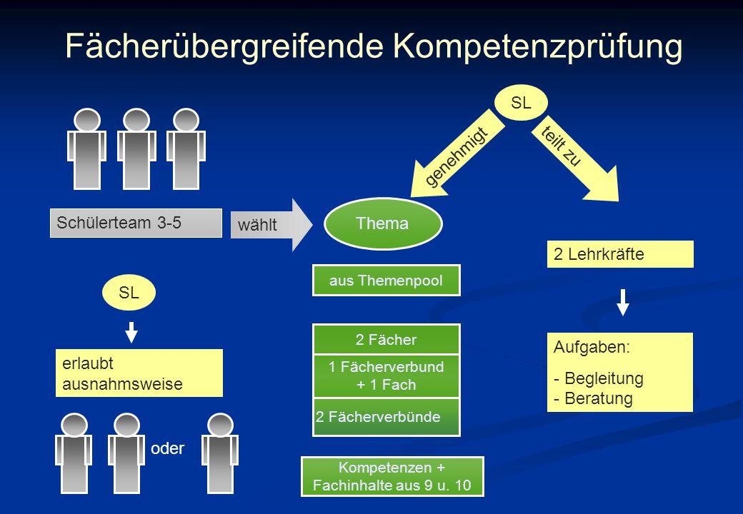 Fächerübergreifende Kompetenzprüfung Schülerteam 3-5 SL erlaubt ausnahmsweise oder Thema 2 Fächer 1 Fächerverbund + 1 Fach 2 Fächerverbünde Kompetenzen + Fachinhalte aus 9 u.
