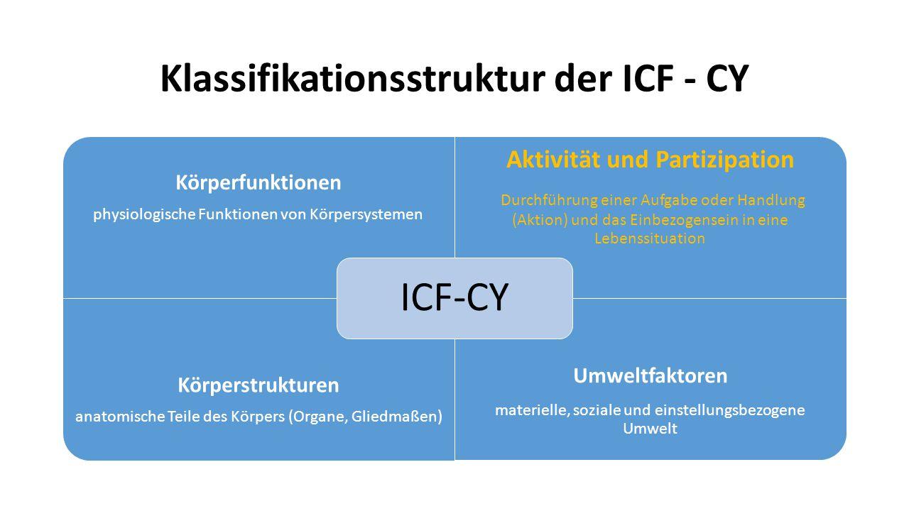 Klassifikationsstruktur der ICF - CY Körperfunktionen physiologische Funktionen von Körpersystemen Aktivität und Partizipation Durchführung einer Aufgabe oder Handlung (Aktion) und das Einbezogensein in eine Lebenssituation Körperstrukturen anatomische Teile des Körpers (Organe, Gliedmaßen) Umweltfaktoren materielle, soziale und einstellungsbezogene Umwelt ICF-CY