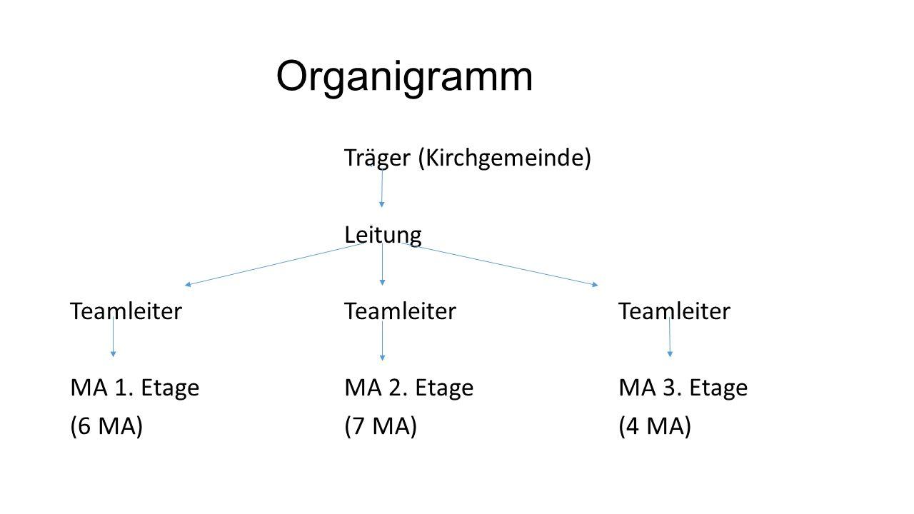 Organigramm Träger (Kirchgemeinde) Leitung TeamleiterTeamleiterTeamleiter MA 1.