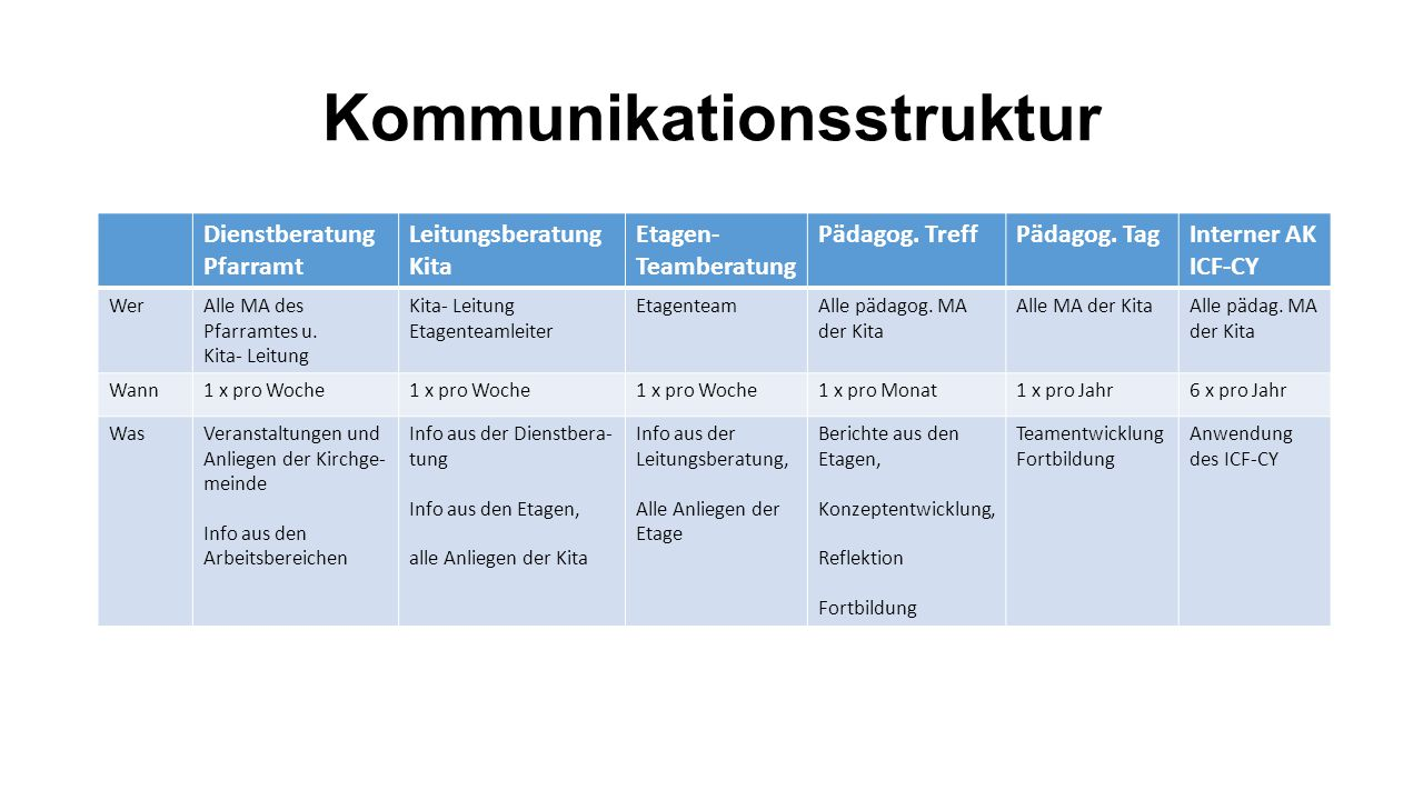 Kommunikationsstruktur Dienstberatung Pfarramt Leitungsberatung Kita Etagen- Teamberatung Pädagog.
