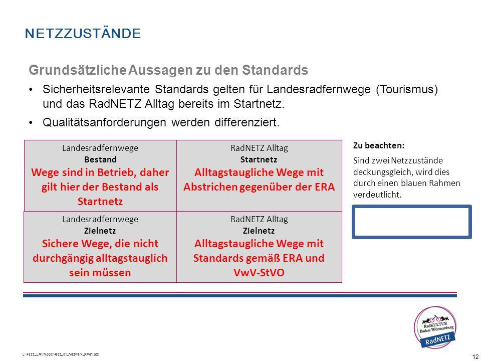 12 L:\4622_LRVN\pptx\4622_31_Netzwerk_RPen.pptx Grundsätzliche Aussagen zu den Standards Sicherheitsrelevante Standards gelten für Landesradfernwege (
