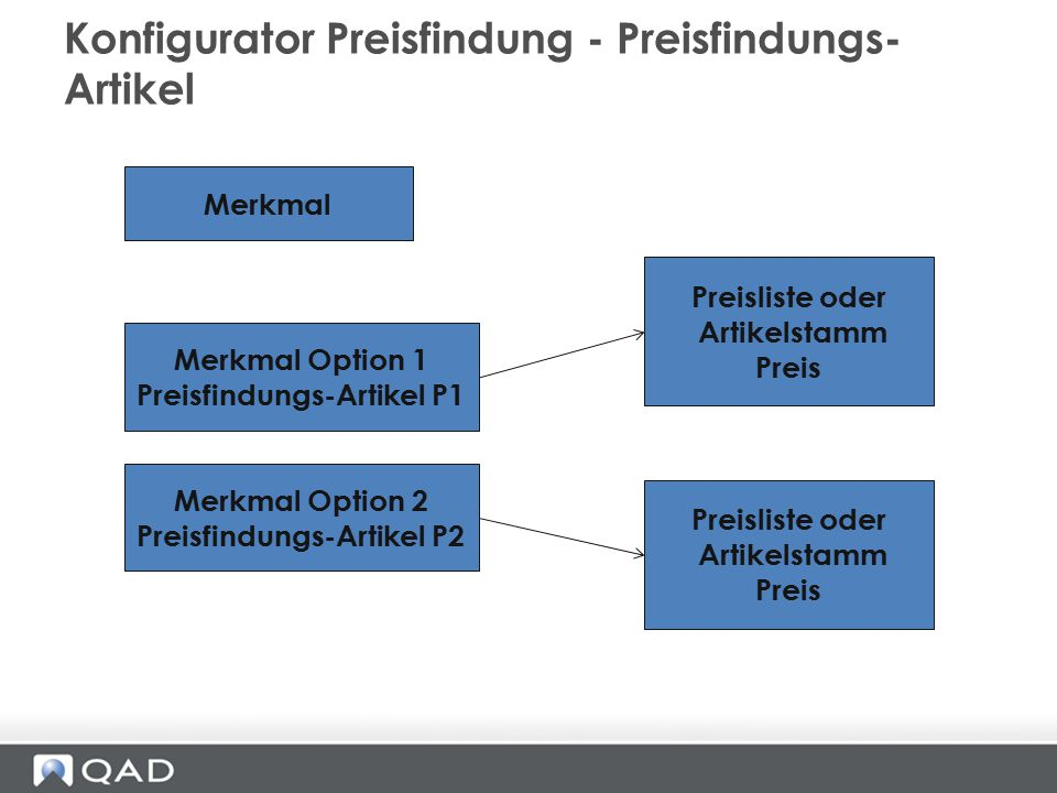 Konfigurator Preisfindung - Preisfindungs- Artikel Merkmal Merkmal Option 1 Preisfindungs-Artikel P1 Merkmal Option 2 Preisfindungs-Artikel P2 Preisli