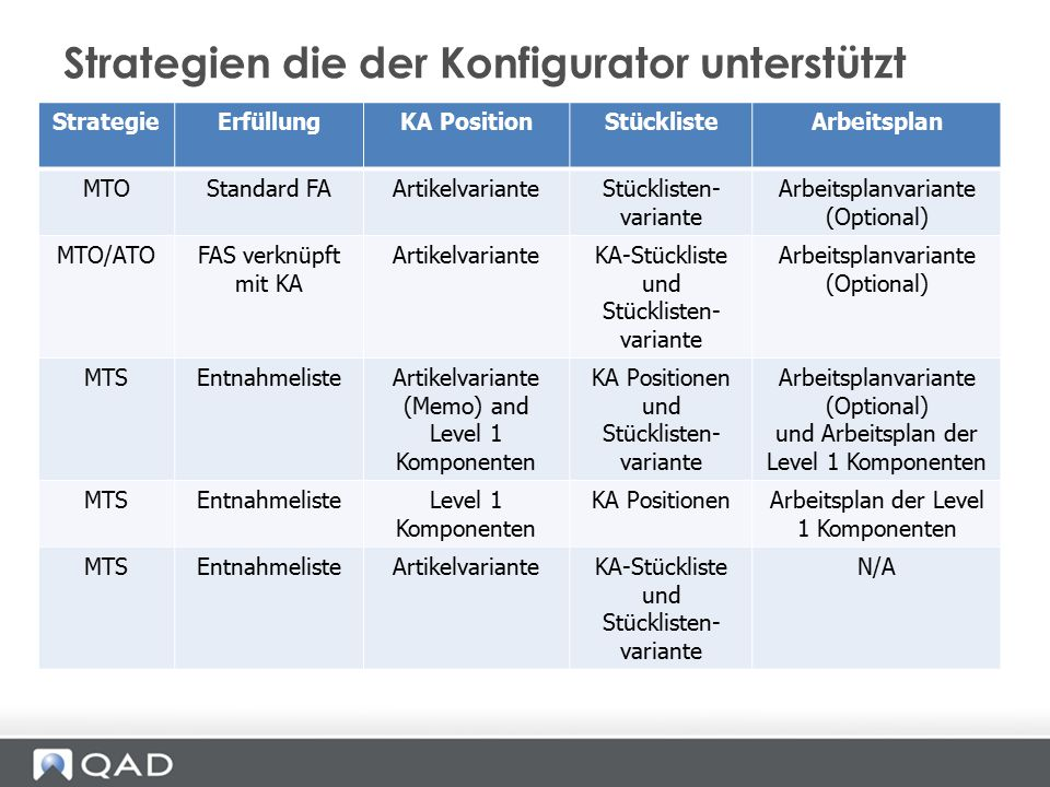 StrategieErfüllungKA PositionStücklisteArbeitsplan MTOStandard FAArtikelvarianteStücklisten- variante Arbeitsplanvariante (Optional) MTO/ATOFAS verknü