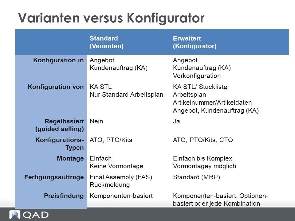 Varianten versus Konfigurator Standard (Varianten) Erweitert (Konfigurator) Konfiguration inAngebot Kundenauftrag (KA) Angebot Kundenauftrag (KA) Vork
