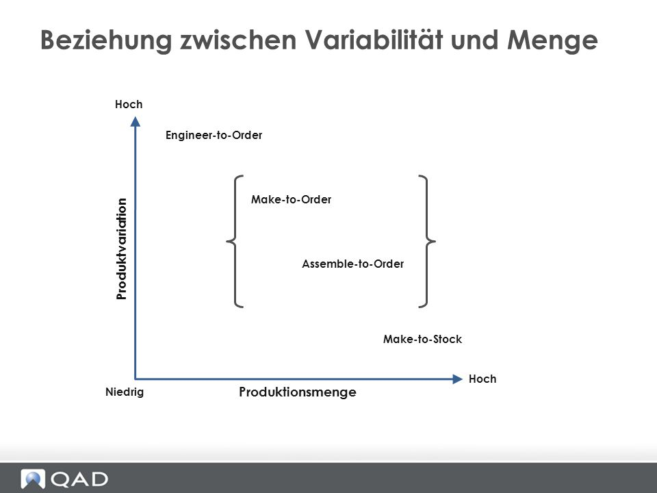 Beziehung zwischen Variabilität und Menge Engineer-to-Order Make-to-Order Assemble-to-Order Hoch Niedrig Hoch Make-to-Stock Produktionsmenge Produktva