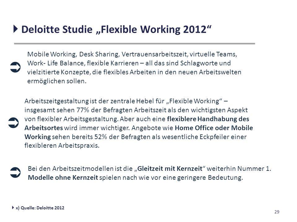 """29  Deloitte Studie """"Flexible Working 2012""""  x) Quelle: Deloitte 2012 Mobile Working, Desk Sharing, Vertrauensarbeitszeit, virtuelle Teams, Work- Li"""