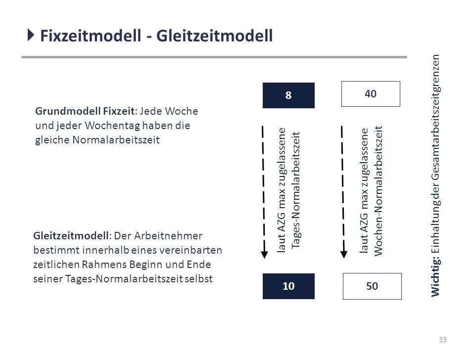 33  Fixzeitmodell - Gleitzeitmodell Wichtig: Einhaltung der Gesamtarbeitszeitgrenzen Grundmodell Fixzeit: Jede Woche und jeder Wochentag haben die gl