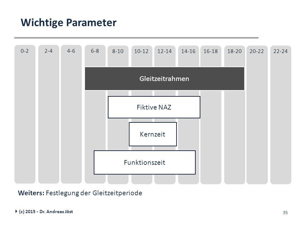 10-128-1014-1612-1418-2016-1822-2420-22 6-84-62-40-2 35 Fiktive NAZ Kernzeit Gleitzeitrahmen Funktionszeit Wichtige Parameter  (c) 2015 - Dr. Andreas