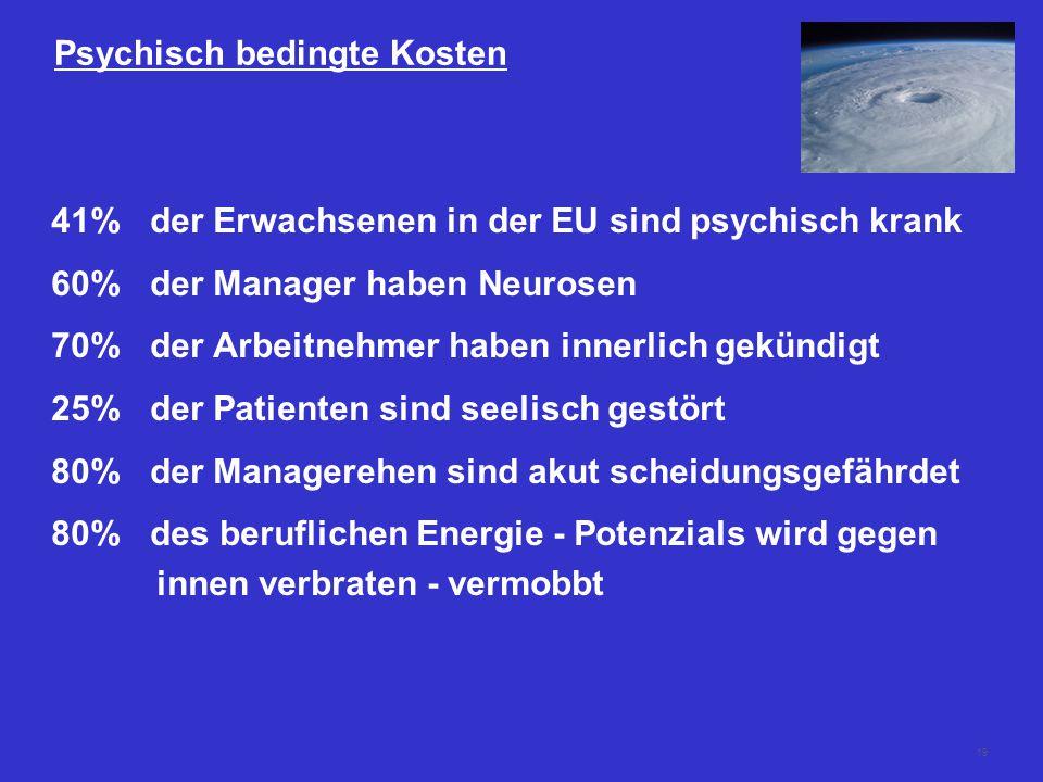 19 Psychisch bedingte Kosten 41% der Erwachsenen in der EU sind psychisch krank 60% der Manager haben Neurosen 70% der Arbeitnehmer haben innerlich gekündigt 25% der Patienten sind seelisch gestört 80% der Managerehen sind akut scheidungsgefährdet 80% des beruflichen Energie - Potenzials wird gegen innen verbraten - vermobbt