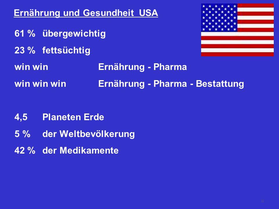 22 Ernährung und Gesundheit USA 61 %übergewichtig 23 %fettsüchtig win winErnährung - Pharma win win winErnährung - Pharma - Bestattung 4,5 Planeten Erde 5 % der Weltbevölkerung 42 %der Medikamente