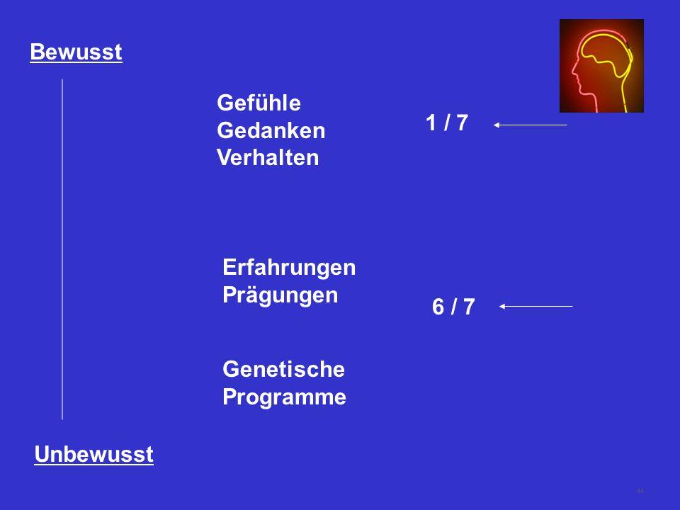 44 Bewusst Unbewusst Gefühle Gedanken Verhalten Erfahrungen Prägungen Genetische Programme 6 / 7 1 / 7