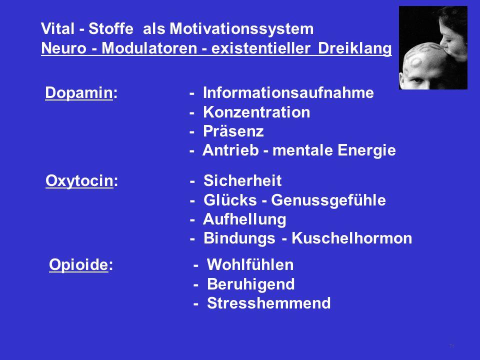 71 Vital - Stoffe als Motivationssystem Neuro - Modulatoren - existentieller Dreiklang Dopamin:- Informationsaufnahme - Konzentration - Präsenz - Antrieb - mentale Energie Oxytocin: - Sicherheit - Glücks - Genussgefühle - Aufhellung - Bindungs - Kuschelhormon Opioide:- Wohlfühlen - Beruhigend - Stresshemmend