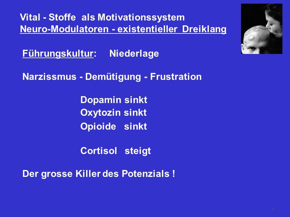 72 Vital - Stoffe als Motivationssystem Neuro-Modulatoren - existentieller Dreiklang Führungskultur:Niederlage Narzissmus - Demütigung - Frustration Dopamin sinkt Oxytozin sinkt Opioide sinkt Cortisol steigt Der grosse Killer des Potenzials !