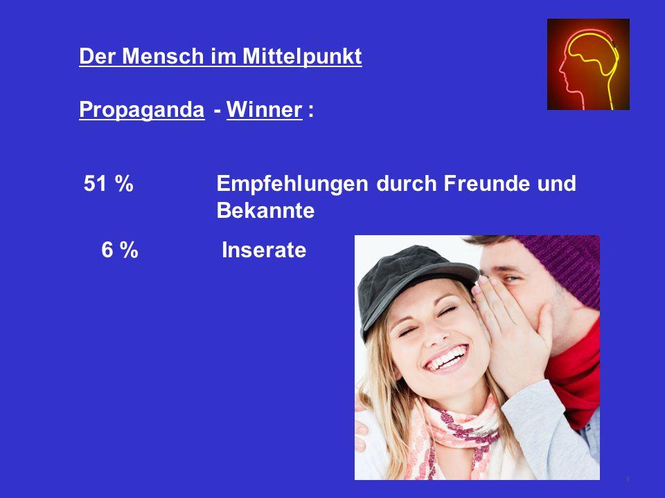 9 Der Mensch im Mittelpunkt Propaganda - Winner : 51 %Empfehlungen durch Freunde und Bekannte 6 %Inserate