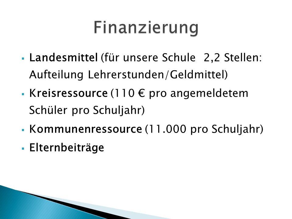  Landesmittel (für unsere Schule 2,2 Stellen: Aufteilung Lehrerstunden/Geldmittel)  Kreisressource (110 € pro angemeldetem Schüler pro Schuljahr) 