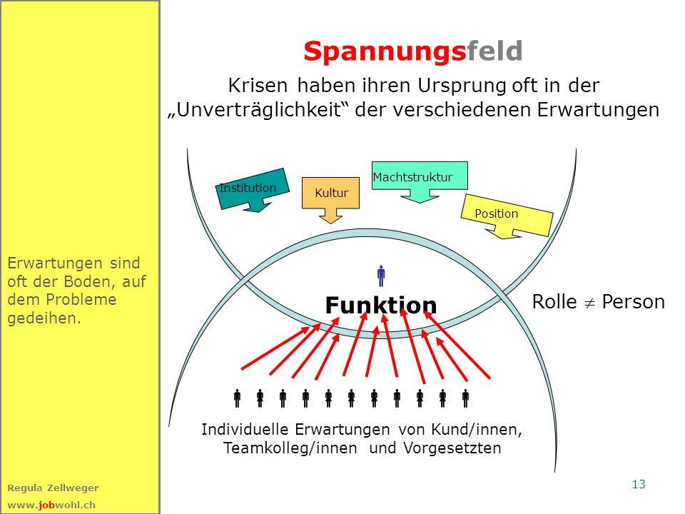 """13 Regula Zellweger www.jobwohl.ch Spannungsfeld Krisen haben ihren Ursprung oft in der """"Unverträglichkeit"""" der verschiedenen Erwartungen Erwartungen"""