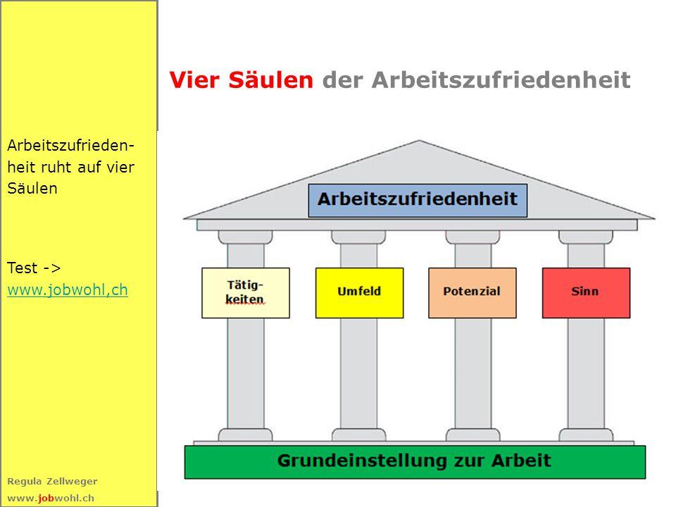 17 Regula Zellweger www.jobwohl.ch Vier Säulen der Arbeitszufriedenheit Arbeitszufrieden- heit ruht auf vier Säulen Test -> www.jobwohl,ch www.jobwohl