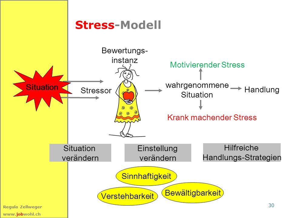 30 Regula Zellweger www.jobwohl.ch Stress-Modell Bewertungs- instanz wahrgenommene Situation Krank machender Stress Motivierender Stress Stressor Situation verändern Einstellung verändern Hilfreiche Handlungs-Strategien Handlung Situation Sinnhaftigkeit Verstehbarkeit Bewältigbarkeit