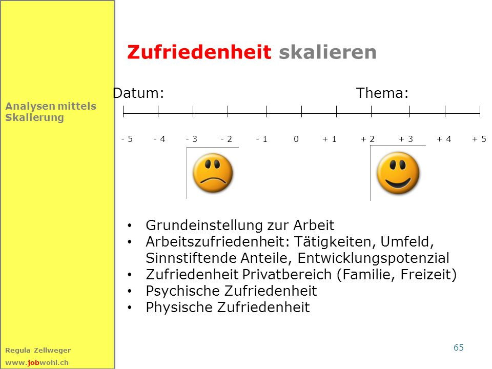 65 Regula Zellweger www.jobwohl.ch Analysen mittels Skalierung Zufriedenheit skalieren Datum: Thema: - 5 - 4 - 3 - 2 - 1 0 + 1 + 2 + 3 + 4 + 5 Grundei