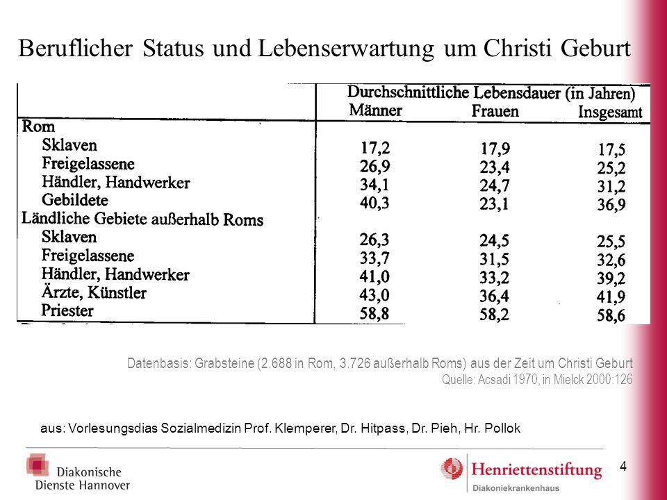 4 Datenbasis: Grabsteine (2.688 in Rom, 3.726 außerhalb Roms) aus der Zeit um Christi Geburt Quelle: Acsadi 1970, in Mielck 2000:126 Beruflicher Statu