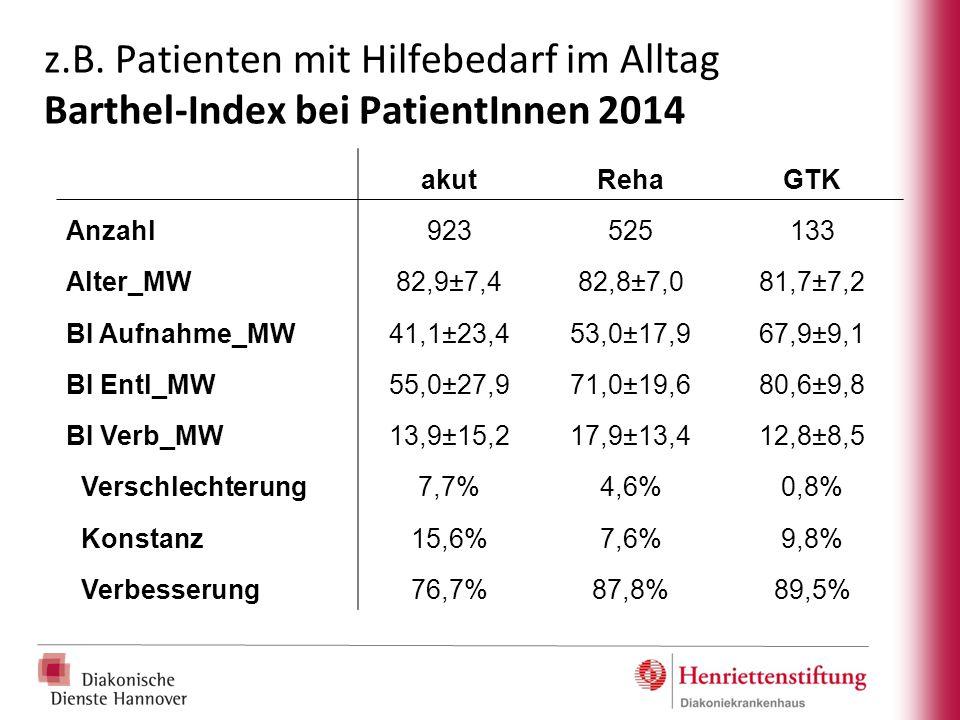 z.B. Patienten mit Hilfebedarf im Alltag Barthel-Index bei PatientInnen 2014 akutRehaGTK Anzahl923525133 Alter_MW82,9±7,482,8±7,081,7±7,2 BI Aufnahme_