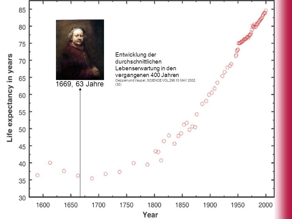 7 7 Entwicklung der durchschnittlichen Lebenserwartung in den vergangenen 400 Jahren Oeppen und Vaupel, SCIENCE VOL 296 10 MAY 2002 (32) 1669, 63 Jahr